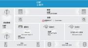 红帽云解决方案套件:集成化应用开发、云基础架构和统一管理