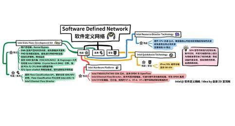 科技行者 思维导图:英特尔技术如何推进软件定义网络