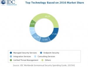 IDC:2020年安全技术全球收入有望突破1000亿美元