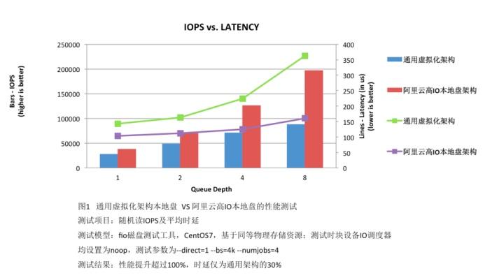 阿里云发布高IO实例 存储性能比通用型提升300%