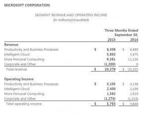 微软第一财季:云和商业收入增幅强劲 Windows收入全线下滑