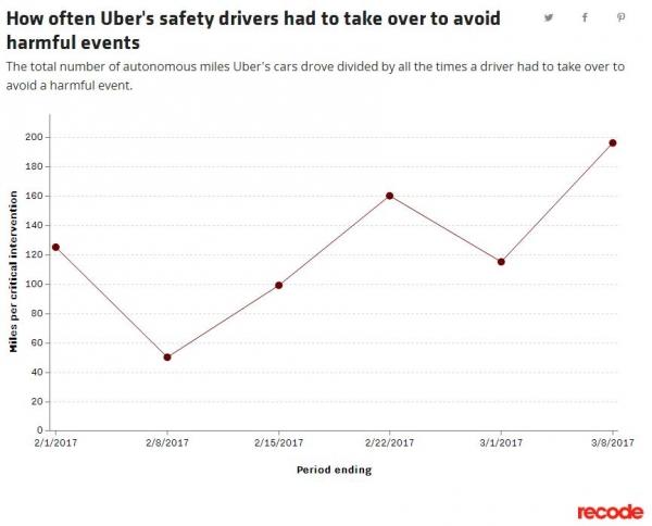 Uber自动驾驶汽车的周行驶里程累计达20354英里