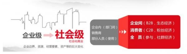 定位在云端 用友云赋能中国企业智慧经营