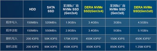 一匹企业级SSD市场黑马是如何炼成的?