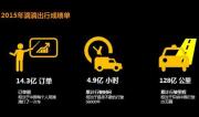 2016中国智能出行论坛举行 首份智能出行报告发布
