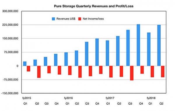 Pure Storage第二季度表现抢眼 新CEO上任
