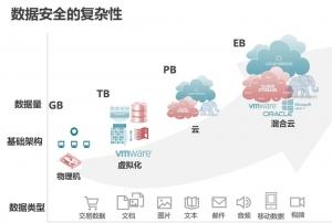 混合云时代,备份数据的价值如何挖掘?