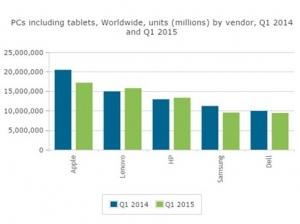 Canalys:2015年Q1全球PC市场出货量为1.157亿台 同比下降7%
