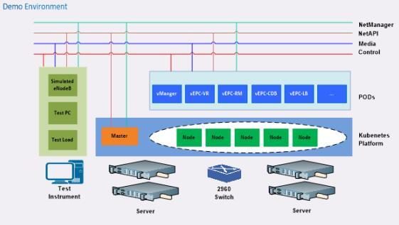 构建Cloud Native时代,探索运营商网络转型之路