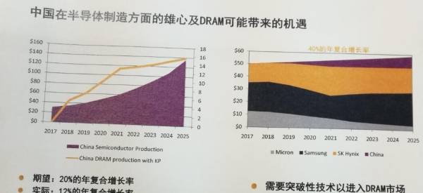 Kilopass CEO:颠覆DRAM市场,中国可以算一个