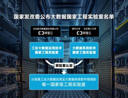 阿里云参与共建国家工程实验室 人工智能继续深入工业制造领域