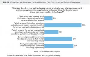 机器人、人工智能、机器学习、认知技术浪潮来袭 但企业尚未准备就绪