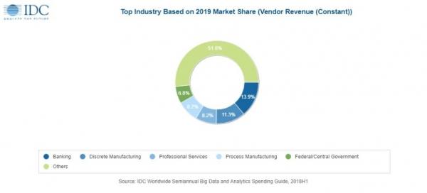 IDC:今年大数据和商业分析解决方案继续保持高速增长 成为企业创新的核心