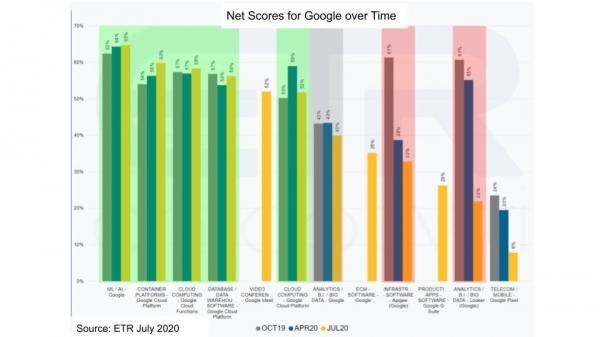 乘风破浪的Google Cloud,为何仍然是差距明显的第三大云厂商?