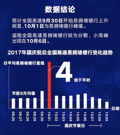 2017国庆出行安全指南:高速拥堵缓行里程相当于平时4倍(附报告)