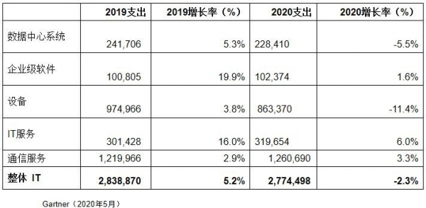 Gartner:受新冠疫情影响,2020年中国IT支出将下降2.3%,全球IT支出将下降8%