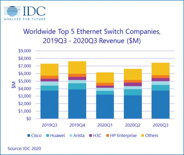 IDC:第三季度以太网交换机和路由器市场表现参差不齐