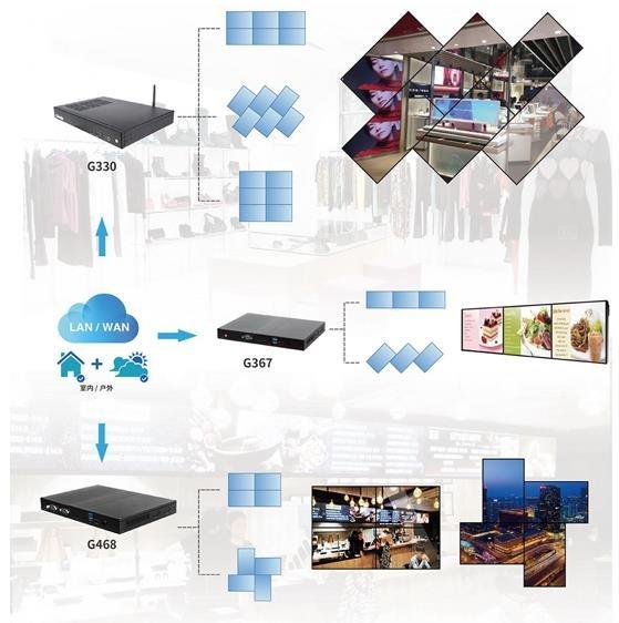 杰和智慧商显管理系统GDSM前端播放器G468解析