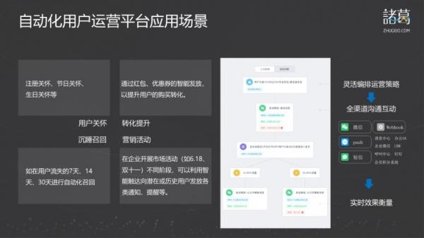 诸葛io全面升级智能营销平台让用户运营变得更简单高效 —— ——基于客户旅程的自动化用户运营平台