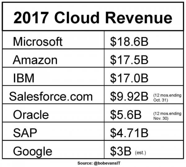 小心啦,亚马逊和微软:IBM已经有了16000个人工智能合作项目、400个区块链项目和几个量子计算项目