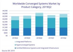 IDC:2019年第二季度全球融合系�y市�鐾�比增�L10.9%