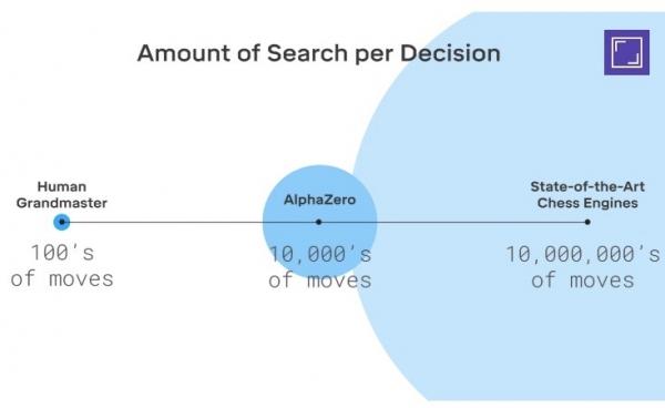 谷歌论文详解AlphaZero:为国际象棋、将棋与围棋带来新曙光