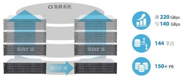 Infortrend发布全新EonStor CS分布式NAS集群系统