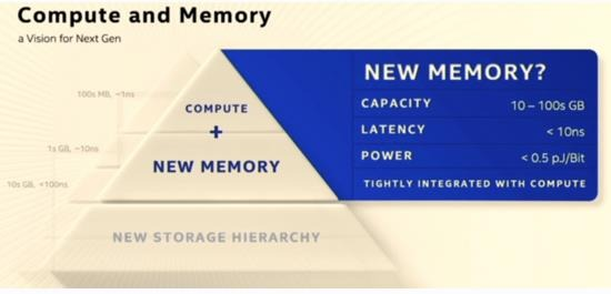 台积电、英特尔与IBM发布面向物联网与计算的新一代存储器解决方案