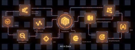 阿里云贾扬清:大数据+AI工程化 数据真正变成资产