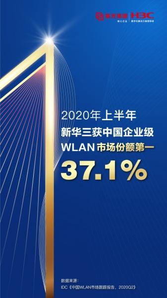 稳居冠军!2020年上半年新华三持续领跑中国企业级WLAN市场