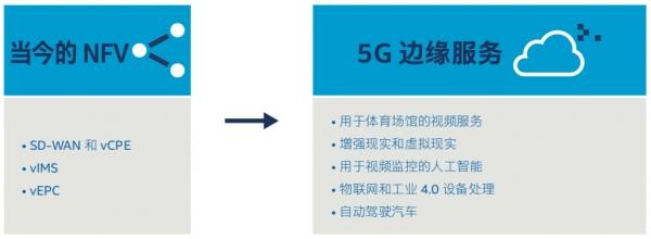 为5G服务做好准备,NFV为通信服务提供商带来新商机