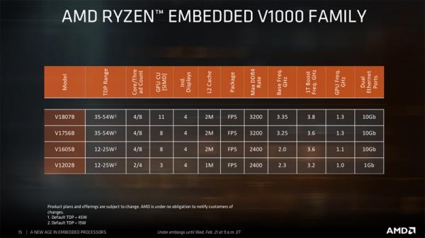 Zen架构是核心 助推AMD布局嵌入式市场