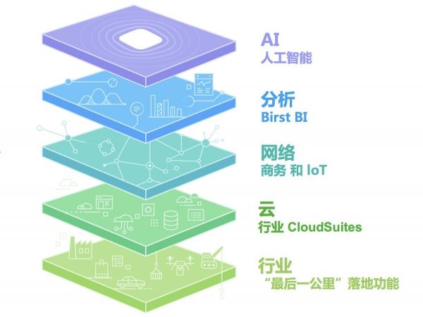Infor全新战略解读:AI+分析+网络+云+行业