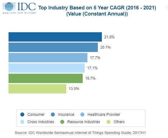 IDC:2018年全球物联网支出将超过7720亿美元