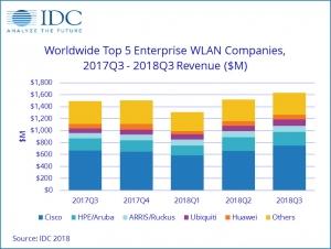 IDC:2018年第三季度全球企�IWLAN市����F���旁鲩L
