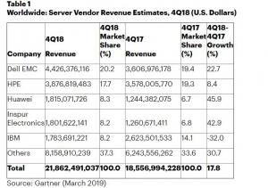 Gartner:2018年第四季度全球服�掌魇杖朐鲩L17.8% 出�量增�L8.5%