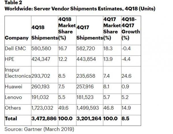 Gartner:2018年第四季度全球服务器收入增长17.8% 出货量增长8.5%