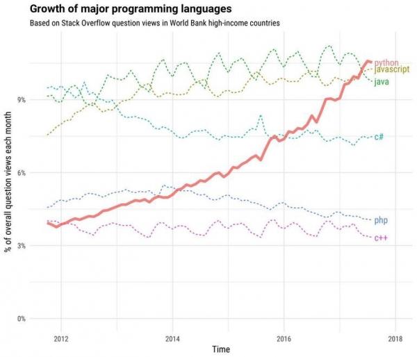 【万字长文】Python正在蚕食世界