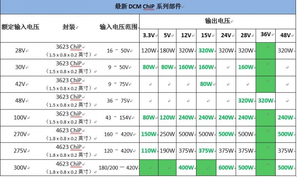 Vicor的ChiP封装DCM进一步扩增高精度输出稳压的电源模块