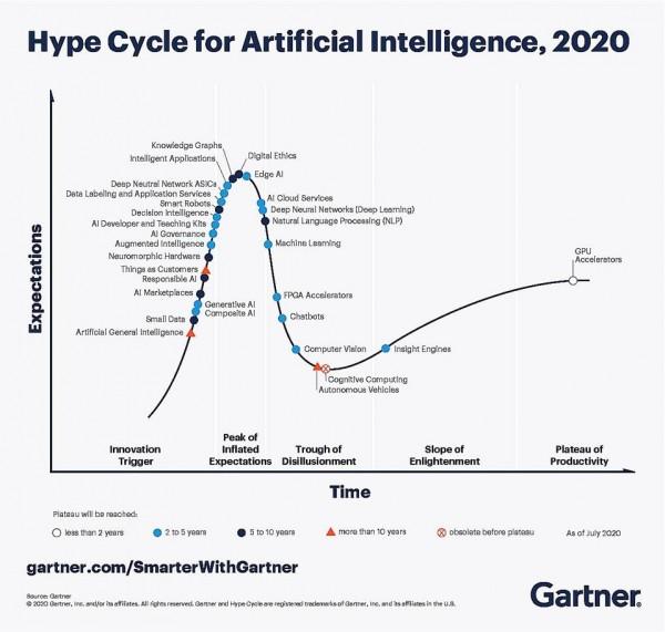 透过Gartner 2020年人工智能技术成熟度曲线看新的变化