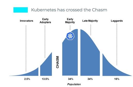 云原生2019年热点:K8s成为主流,技术生态需完善