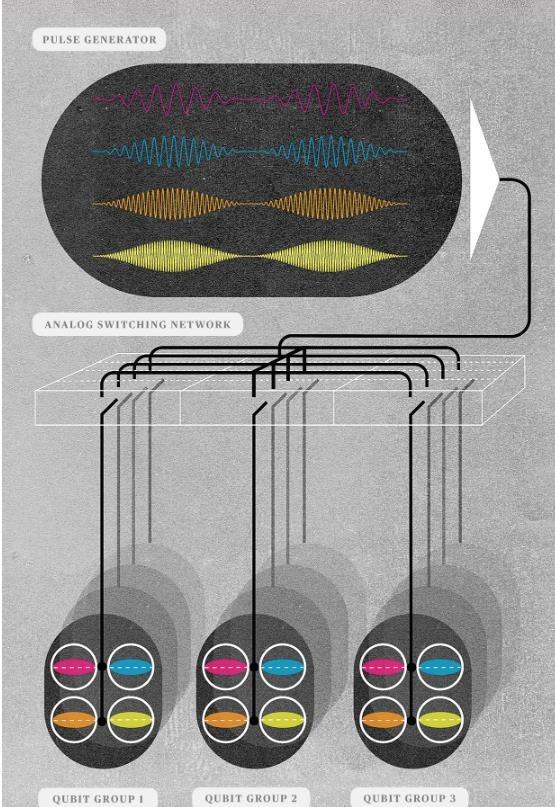 一份蓝图:量子计算机该如何走向实用时代?