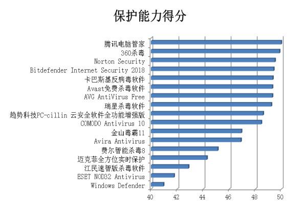 赛可达发布2017年度全球PC杀毒软件横评报告