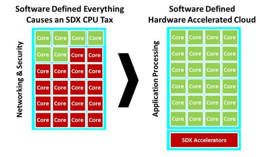 存储技术发展的关键角色是SmartNIC