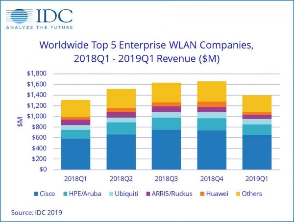 IDC:2019年第一季度全球企業WLAN市場繼續保持溫和增長