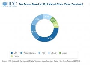 IDC:到2023年全球�底只��D型支出占ICT支出的一半以上