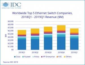 IDC:2019年第一季度全球以太�W交�Q�C和路由器市�鲈鲩L�健