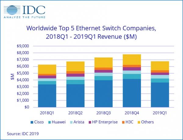 IDC:2019年第一季度全球以太网交换机和路由器市场增长稳健