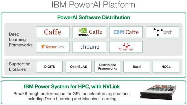 软硬件一体化架构方案 IBM认知系统实现AI开箱即用