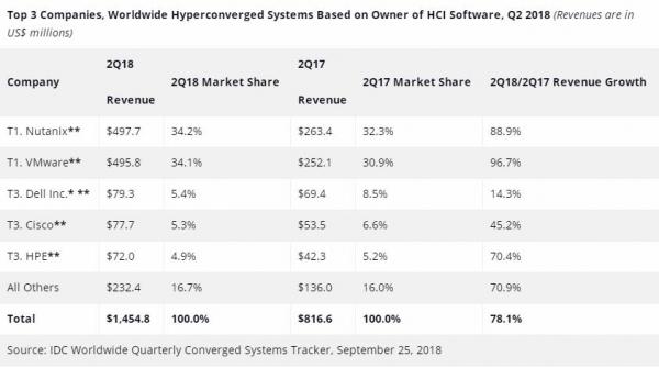 IDC:2018年第二季度全球融合系统收入同比增长9.9%